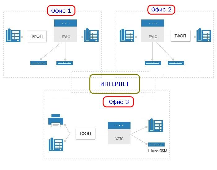 АТС Samsung подключение к сети