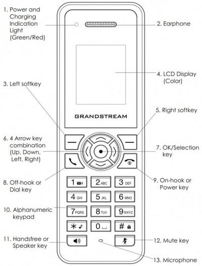 Спецификация клавиш DECT IP трубки DP720