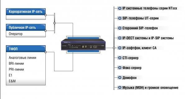 Функции подключения портов АТС Panaosnic KX-NS1000 к сети